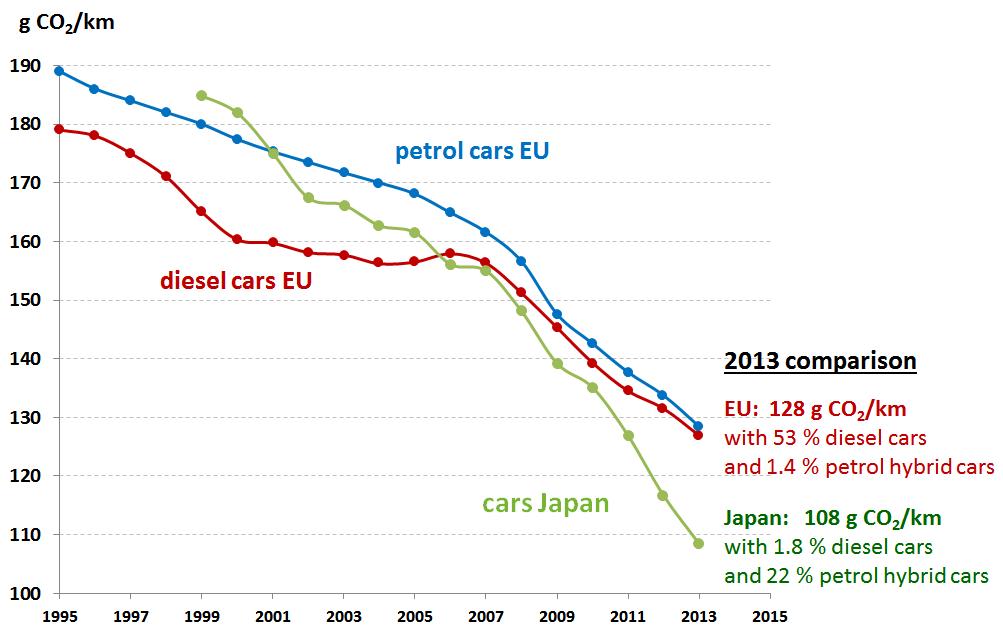 Studies On Electric Car Emissions